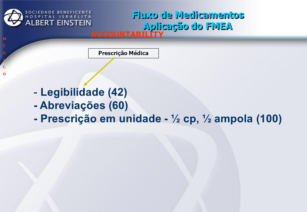 Fluxo de Medicamentos Aplicação do FMEA ACCOUNTABILITY Prescrição Médica Transcrição da Prescrição Médica MÉDICOMÉDICO FÁRMACIAFÁRMACIA - Similares: depende do conhecimento do transcritor (30) - Medicamentos de uso alternado ou uso finito (392) - Transferência de paciente para outra unidade (16)