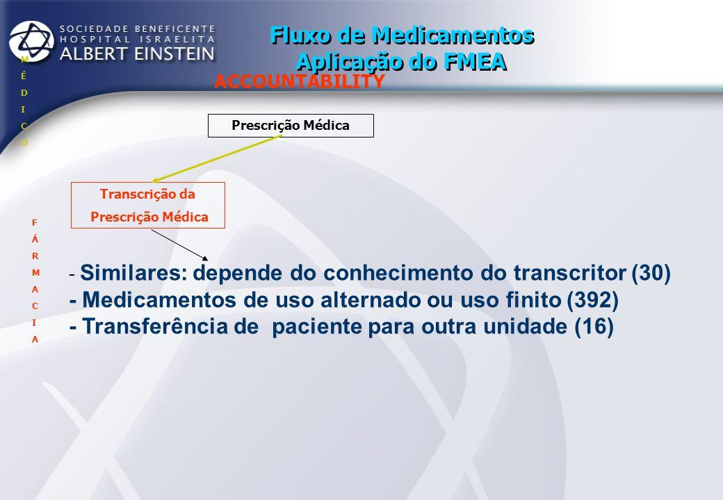 Fluxo de Medicamentos Aplicação do FMEA ACCOUNTABILITY Prescrição Médica Transcrição da Prescrição Médica Impressão da Proposta MÉDICOMÉDICO FÁRMACIAFÁRMACIA - Medicamentos transcritos no regime único e confirmado sair na proposta -> FS (192) DU (8)