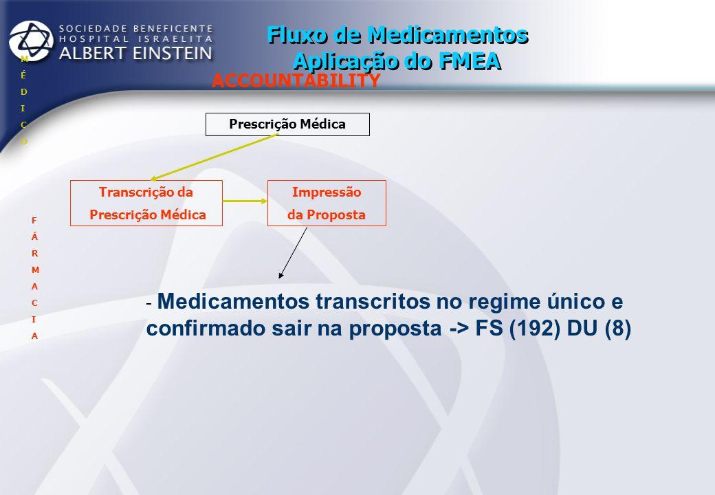 Fluxo de Medicamentos Aplicação do FMEA ACCOUNTABILITY Prescrição Médica Transcrição da Prescrição Médica Impressão da Proposta MÉDICOMÉDICO FÁRMACIAF