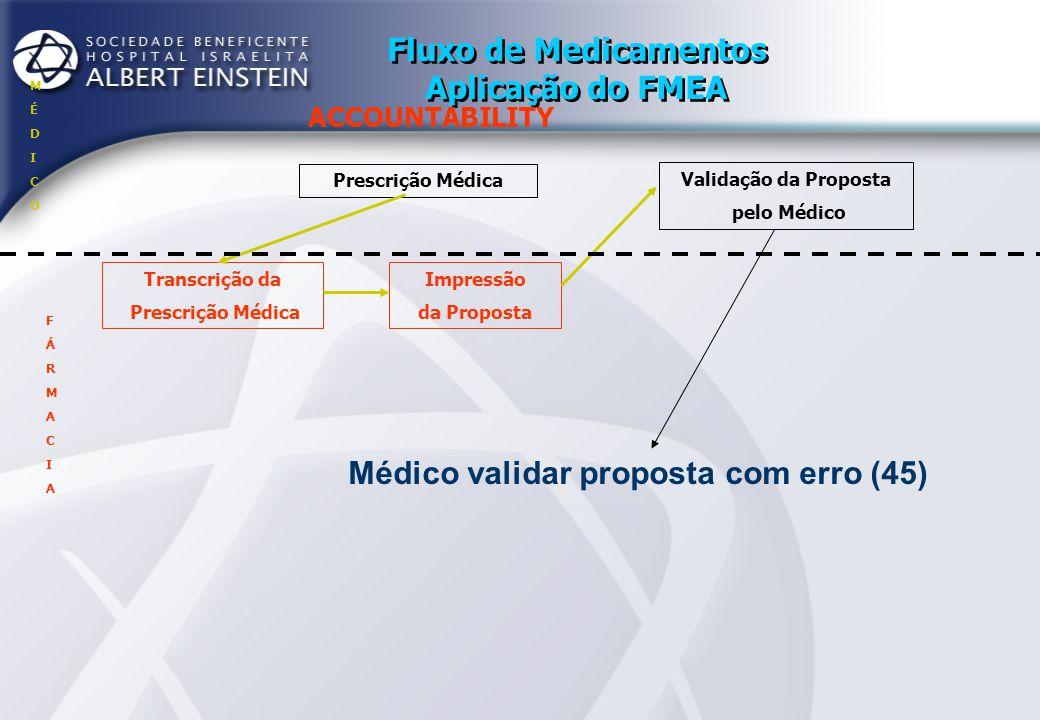 Fluxo de Medicamentos Aplicação do FMEA ACCOUNTABILITY Prescrição Médica Transcrição da Prescrição Médica Impressão da Proposta Aceite Validação da Proposta pelo Médico MÉDICOMÉDICO FÁRMACIAFÁRMACIA - Via (48) - Padronização (03) - Diluente (45) - Alergia (256) - Interações droga x droga (168) - Dose (70) - Posologia (18)
