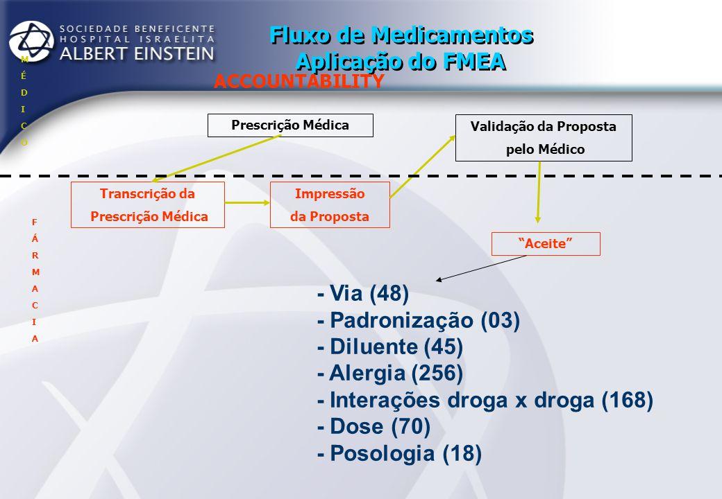 Fluxo de Medicamentos Aplicação do FMEA ACCOUNTABILITY Prescrição Médica Transcrição da Prescrição Médica Impressão da Proposta Aceite Validação da Proposta pelo Médico Manipulação e Dispensação MÉDICOMÉDICO FÁRMACIAFÁRMACIA - Bins com mais de um medicamento (24) - Sólidos orais não são fracionados (216) - Troca de etiqueta (120)