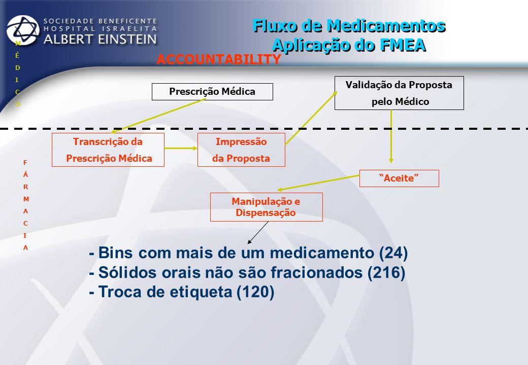 Fluxo de Medicamentos Aplicação do FMEA ACCOUNTABILITY Prescrição Médica Transcrição da Prescrição Médica Impressão da Proposta Aceite Validação da Proposta pelo Médico Manipulação e Dispensação Entrega MÉDICOMÉDICO FÁRMACIAFÁRMACIA ENFERMAGEMENFERMAGEM Conferência não é efetiva (180)