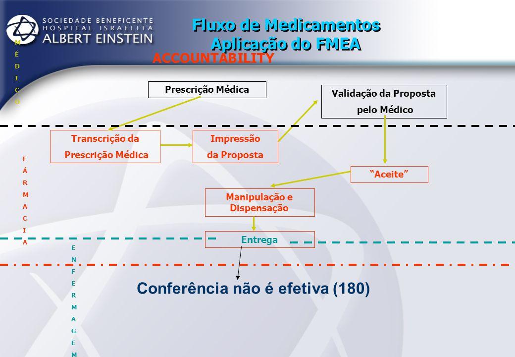 Fluxo de Medicamentos Aplicação do FMEA ACCOUNTABILITY Prescrição Médica Transcrição da Prescrição Médica Impressão da Proposta Aceite Validação da Proposta pelo Médico Manipulação e Dispensação Entrega Conferência e Administração do medicamento ao Paciente MÉDICOMÉDICO FÁRMACIAFÁRMACIA ENFERMAGEMENFERMAGEM -Controle pessoal de quem vai administrar (210) -Uso de etiquetas para a administração (378) -Conferência não é feita com a prescrição (168) -Tempo de infusão de drogas parenterais (140)