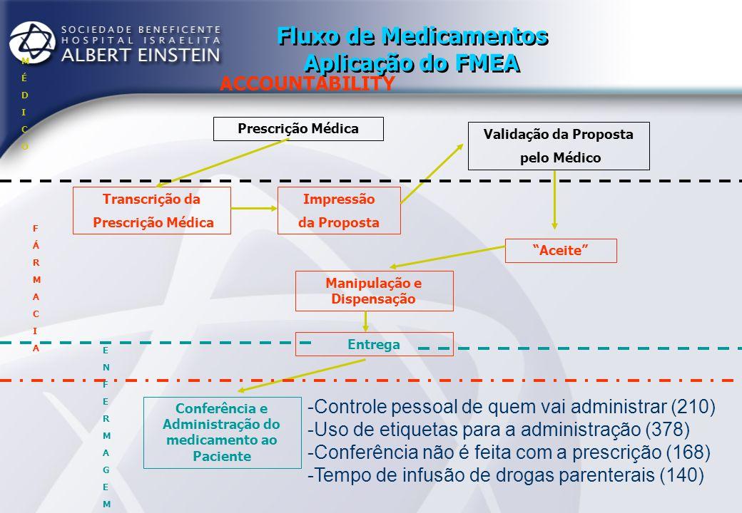 FMEA - Erros de Medicação Resultados e Ações No final do estudo identificamos 37 itens com potencial de risco e destes 17 itens com RPN acima de 100; Propusemos ações de curto e médio prazo e longo prazo.