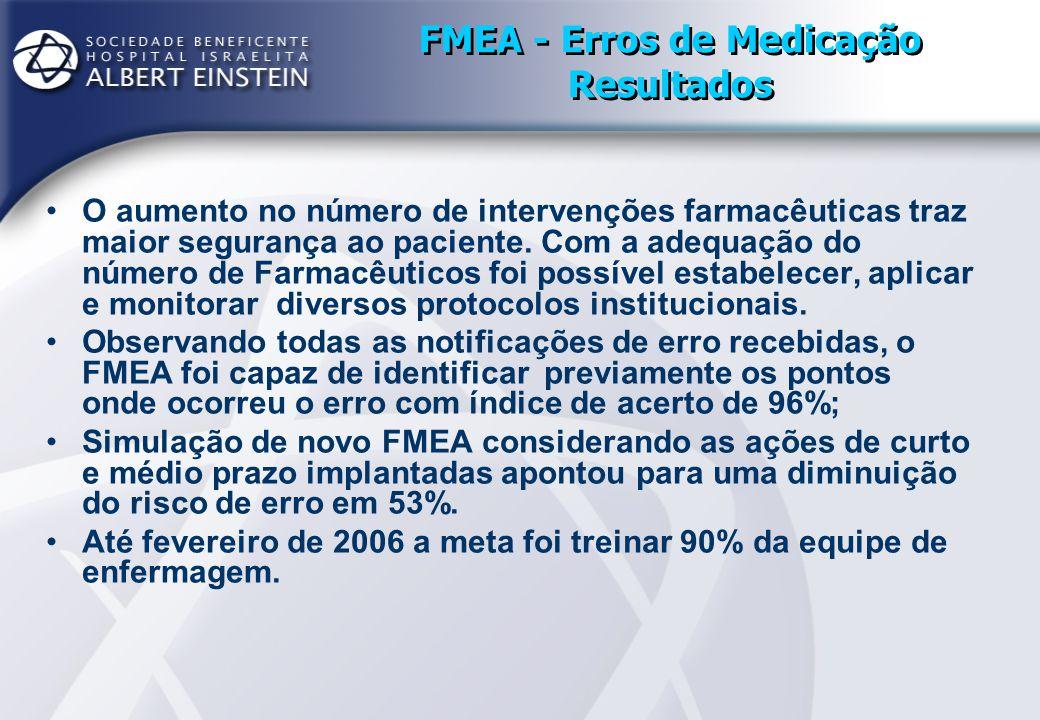 FMEA - Erros de Medicação Resultados O aumento no número de intervenções farmacêuticas traz maior segurança ao paciente. Com a adequação do número de