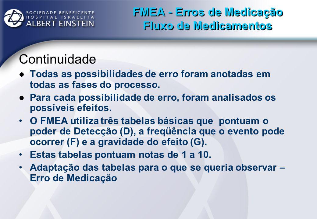 FMEA - Erros de Medicação Fluxo de Medicamentos Continuidade Todas as possibilidades de erro foram anotadas em todas as fases do processo. Para cada p