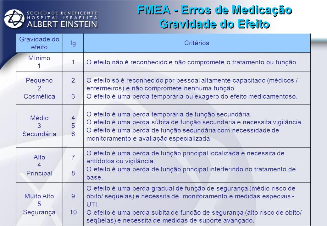 FMEA - Erros de Medicação Freqüência da falha FreqüênciaIoCritérios Mínimo 1 1 É mínima a probabilidade de ocorrência, processos semelhantes, de maneira geral, não apresentam este tipo de falha/evento.