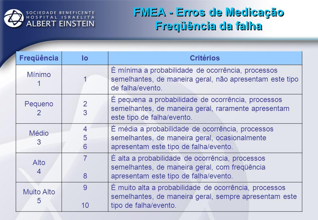 FMEA - Erros de Medicação Freqüência da falha FreqüênciaIoCritérios Mínimo 1 1 É mínima a probabilidade de ocorrência, processos semelhantes, de manei