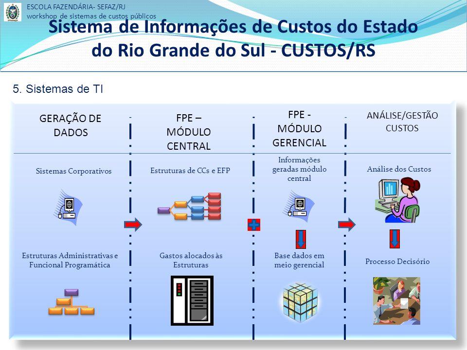 GERAÇÃO DE DADOS Sistemas Corporativos Estruturas Administrativas e Funcional Programática FPE – MÓDULO CENTRAL Estruturas de CCs e EFP Gastos alocados às Estruturas FPE - MÓDULO GERENCIAL Informações geradas módulo central Base dados em meio gerencial ANÁLISE/GESTÃO CUSTOS Análise dos Custos Processo Decisório 5.
