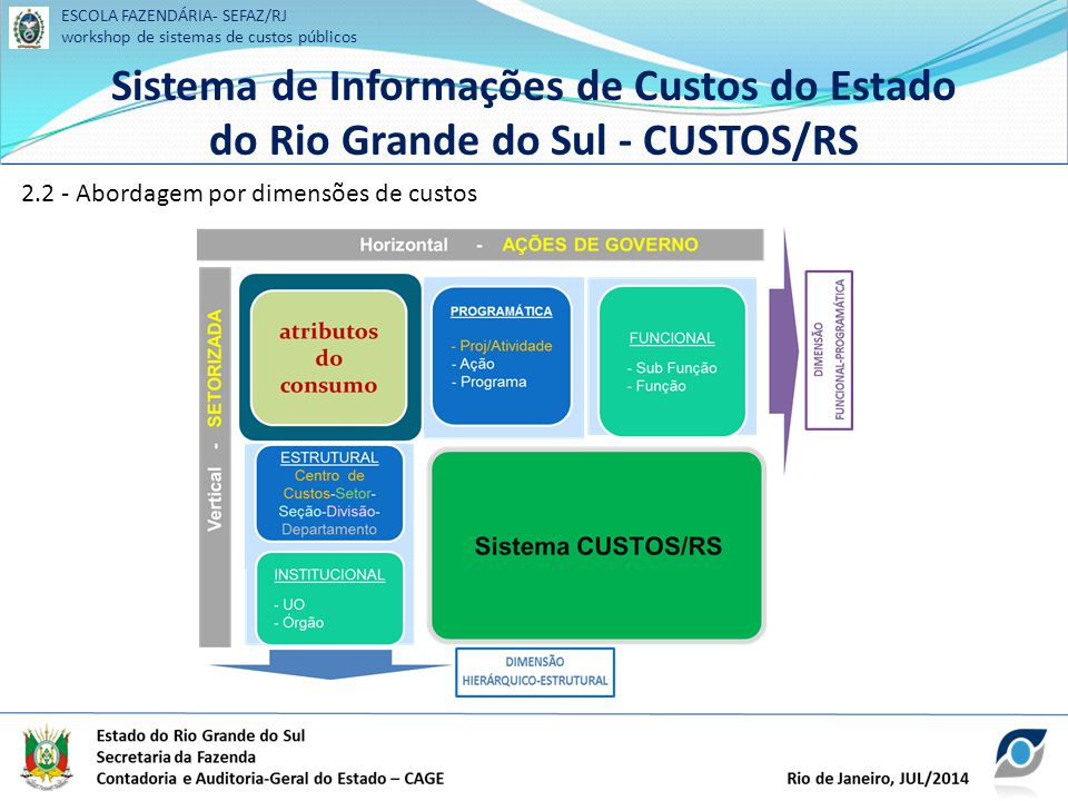 ESCOLA FAZENDÁRIA- SEFAZ/RJ workshop de sistemas de custos públicos Sistema de Informações de Custos do Estado do Rio Grande do Sul - CUSTOS/RS ESCOLA FAZENDÁRIA- SEFAZ/RJ workshop de sistemas de custos públicos Sistema de Informações de Custos do Estado do Rio Grande do Sul - CUSTOS/RS 2.2 - Abordagem por dimensões de custos
