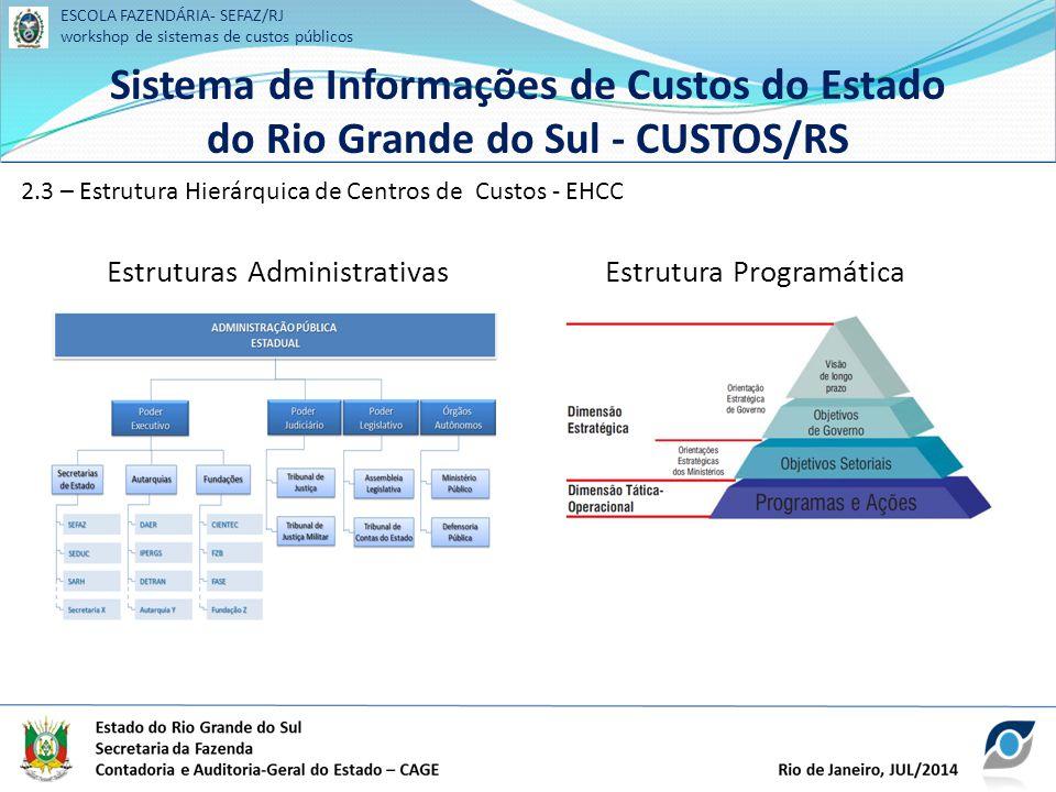 ESCOLA FAZENDÁRIA- SEFAZ/RJ workshop de sistemas de custos públicos Sistema de Informações de Custos do Estado do Rio Grande do Sul - CUSTOS/RS ESCOLA FAZENDÁRIA- SEFAZ/RJ workshop de sistemas de custos públicos Sistema de Informações de Custos do Estado do Rio Grande do Sul - CUSTOS/RS Estruturas AdministrativasEstrutura Programática 2.3 – Estrutura Hierárquica de Centros de Custos - EHCC