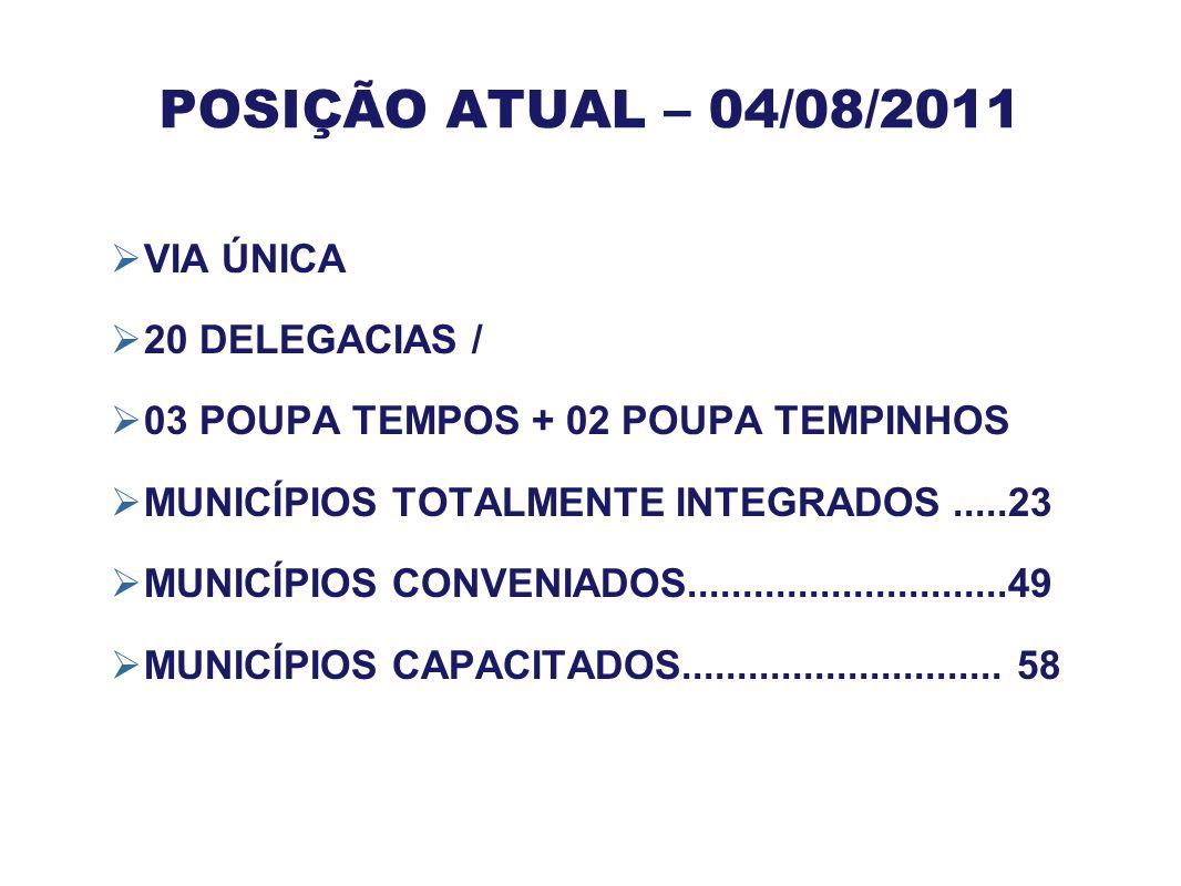POSIÇÃO ATUAL – 04/08/2011  VIA ÚNICA  20 DELEGACIAS /  03 POUPA TEMPOS + 02 POUPA TEMPINHOS  MUNICÍPIOS TOTALMENTE INTEGRADOS.....23  MUNICÍPIOS