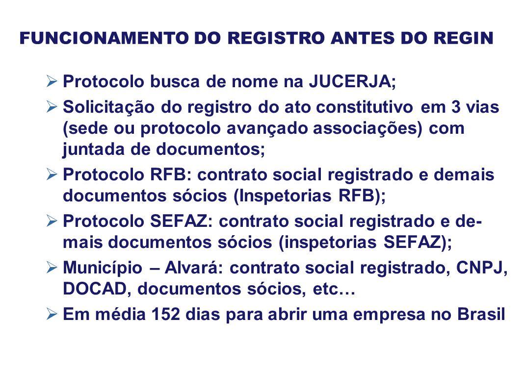 Protocolo busca de nome na JUCERJA;  Solicitação do registro do ato constitutivo em 3 vias (sede ou protocolo avançado associações) com juntada de