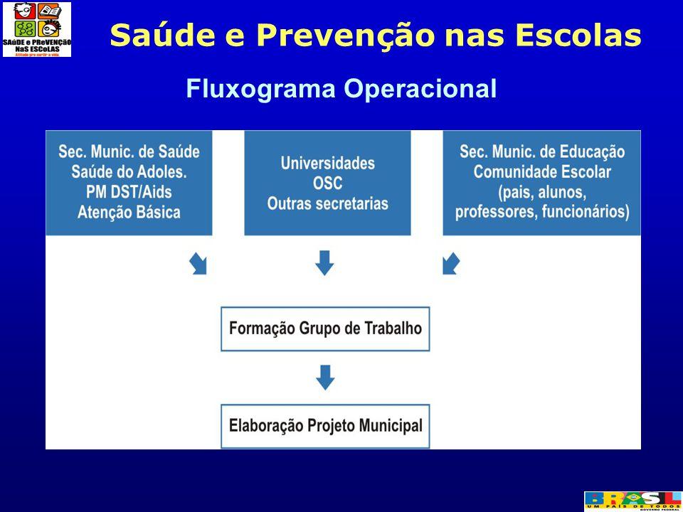 Fluxograma Operacional Saúde e Prevenção nas Escolas