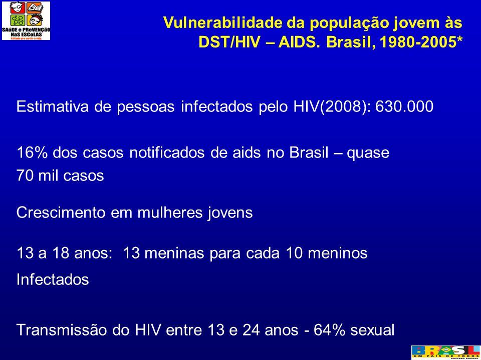 Estimativa de pessoas infectados pelo HIV(2008): 630.000 16% dos casos notificados de aids no Brasil – quase 70 mil casos Crescimento em mulheres jove