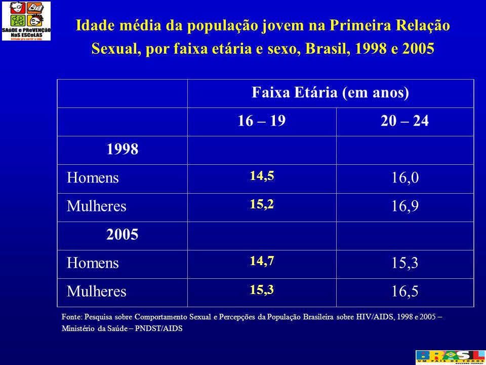 Idade média da população jovem na Primeira Relação Sexual, por faixa etária e sexo, Brasil, 1998 e 2005 Fonte: Pesquisa sobre Comportamento Sexual e P