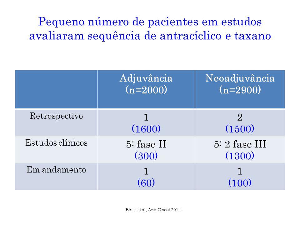 Pequeno número de pacientes em estudos avaliaram sequência de antracíclico e taxano Adjuvância (n=2000) Neoadjuvância (n=2900) Retrospectivo 1 (1600) 2 (1500) Estudos clínicos 5: fase II (300) 5: 2 fase III (1300) Em andamento 1 (60) 1 (100) Bines et al, Ann Oncol 2014.