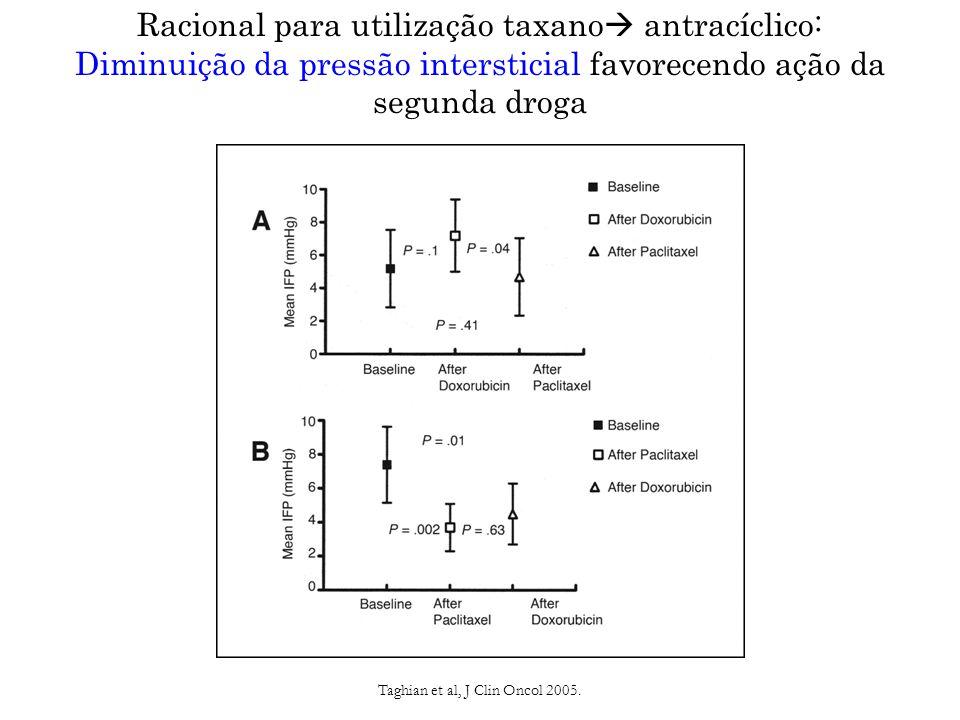 Taghian et al, J Clin Oncol 2005.