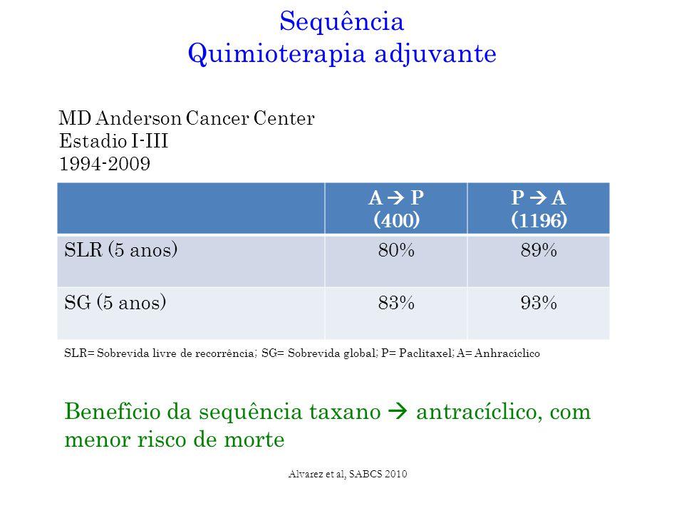 A  P (400) P  A (1196) SLR (5 anos)80%89% SG (5 anos)83%93% Sequência Quimioterapia adjuvante SLR= Sobrevida livre de recorrência; SG= Sobrevida global; P= Paclitaxel; A= Anhracíclico Alvarez et al, SABCS 2010 MD Anderson Cancer Center Estadio I-III 1994-2009 Benefîcio da sequência taxano  antracíclico, com menor risco de morte