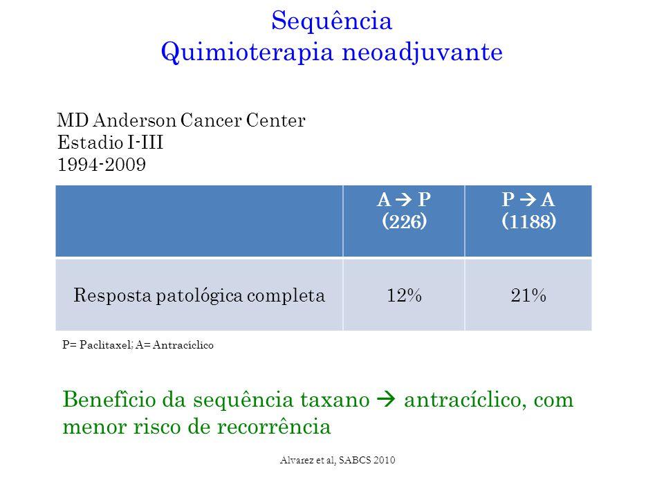 A  P (226) P  A (1188) Resposta patológica completa12%21% Sequência Quimioterapia neoadjuvante P= Paclitaxel; A= Antracíclico Alvarez et al, SABCS 2010 MD Anderson Cancer Center Estadio I-III 1994-2009 Benefîcio da sequência taxano  antracíclico, com menor risco de recorrência