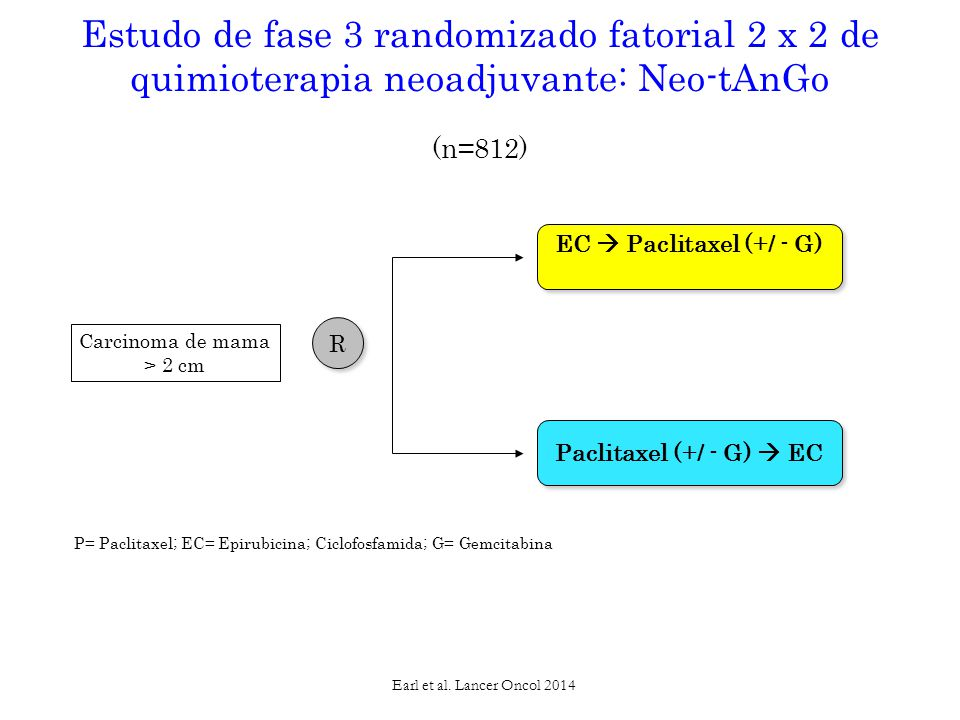 R R Carcinoma de mama > 2 cm Estudo de fase 3 randomizado fatorial 2 x 2 de quimioterapia neoadjuvante: Neo-tAnGo (n=812) EC  Paclitaxel (+/ - G) Paclitaxel (+/ - G)  EC Earl et al.