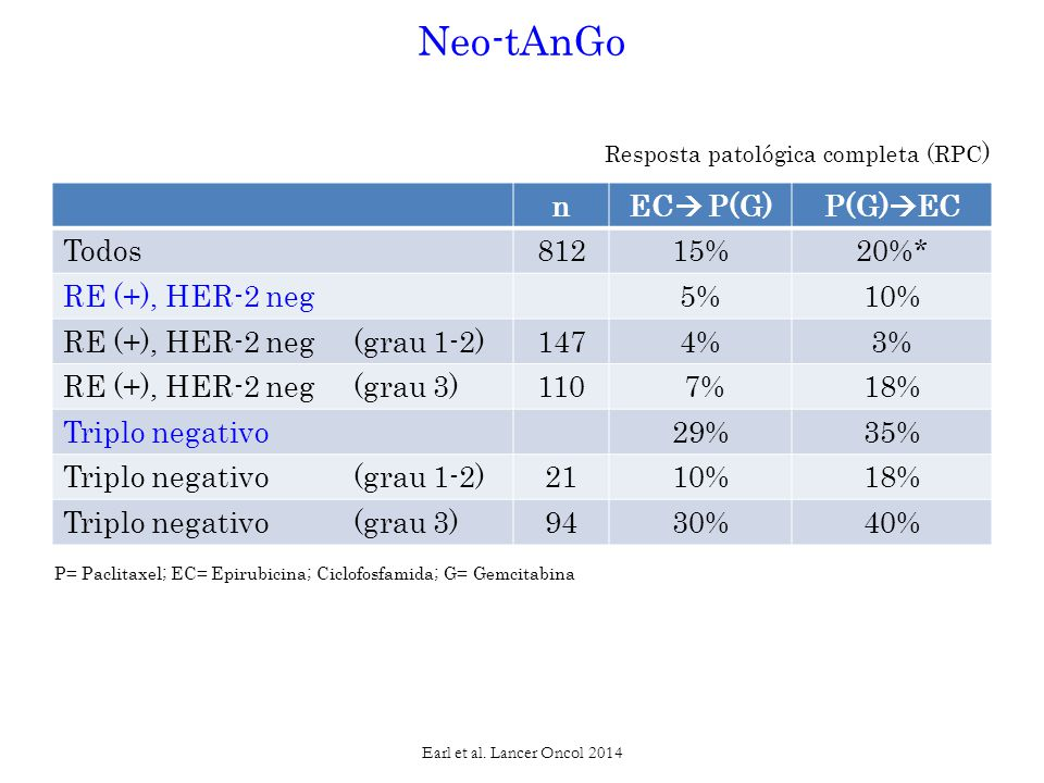 nEC  P(G)P(G)  EC Todos81215%20%* RE (+), HER-2 neg5%10% RE (+), HER-2 neg (grau 1-2)1474%3% RE (+), HER-2 neg (grau 3)110 7%18% Triplo negativo29%35% Triplo negativo (grau 1-2)2110%18% Triplo negativo (grau 3)9430%40% Neo-tAnGo Resposta patológica completa (RPC ) Earl et al.