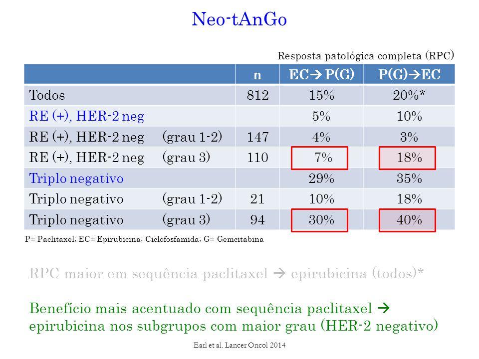 nEC  P(G)P(G)  EC Todos81215%20%* RE (+), HER-2 neg5%10% RE (+), HER-2 neg (grau 1-2)1474%3% RE (+), HER-2 neg (grau 3)110 7%18% Triplo negativo29%35% Triplo negativo (grau 1-2)2110%18% Triplo negativo (grau 3)9430%40% Earl et al.