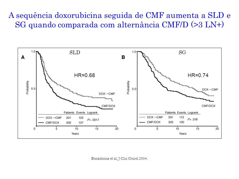 A sequência doxorubicina seguida de CMF aumenta a SLD e SG quando comparada com alternância CMF/D (>3 LN+) Bonadonna et al, J Clin Oncol 2004.
