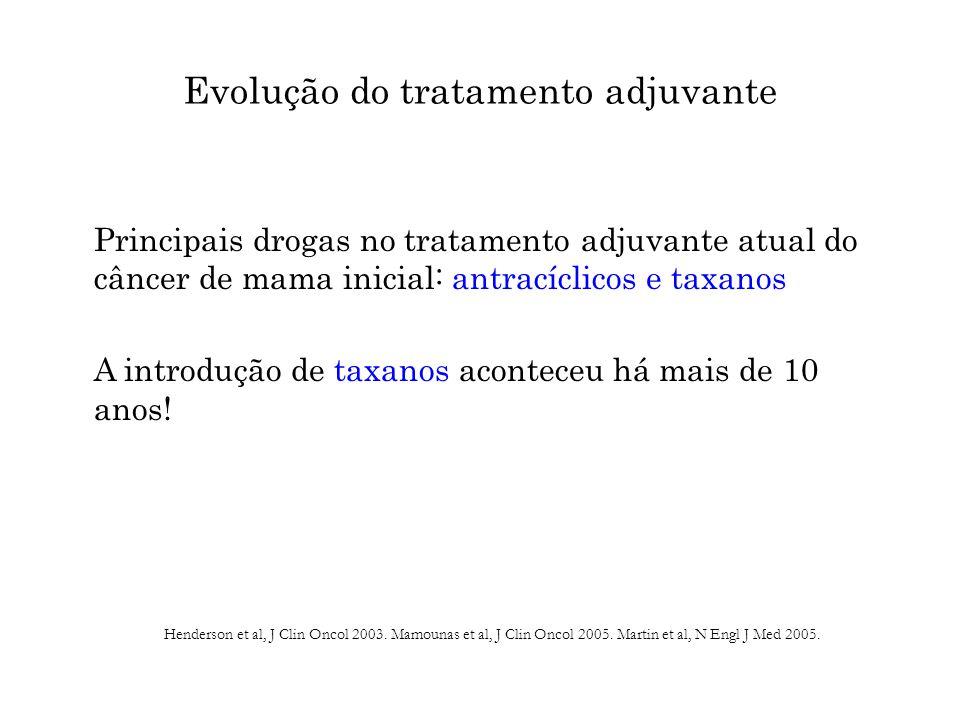 Evolução do tratamento adjuvante Principais drogas no tratamento adjuvante atual do câncer de mama inicial: antracíclicos e taxanos A introdução de taxanos aconteceu há mais de 10 anos.