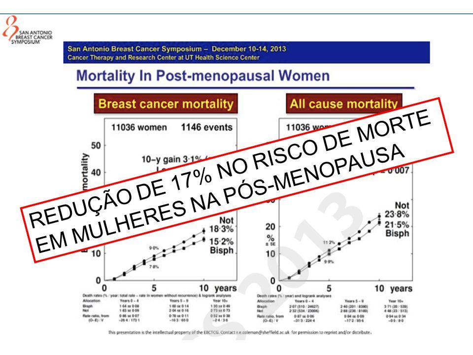 REDUÇÃO DE 17% NO RISCO DE MORTE EM MULHERES NA PÓS-MENOPAUSA
