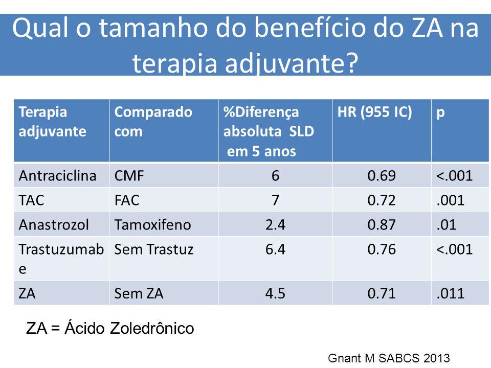 Qual o tamanho do benefício do ZA na terapia adjuvante? Terapia adjuvante Comparado com %Diferença absoluta SLD em 5 anos HR (955 IC)p AntraciclinaCMF