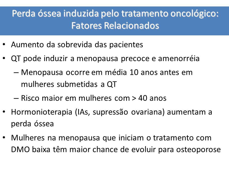 Perda óssea induzida pelo tratamento oncológico: Fatores Relacionados Aumento da sobrevida das pacientes QT pode induzir a menopausa precoce e amenorréia – Menopausa ocorre em média 10 anos antes em mulheres submetidas a QT – Risco maior em mulheres com > 40 anos Hormonioterapia (IAs, supressão ovariana) aumentam a perda óssea Mulheres na menopausa que iniciam o tratamento com DMO baixa têm maior chance de evoluir para osteoporose