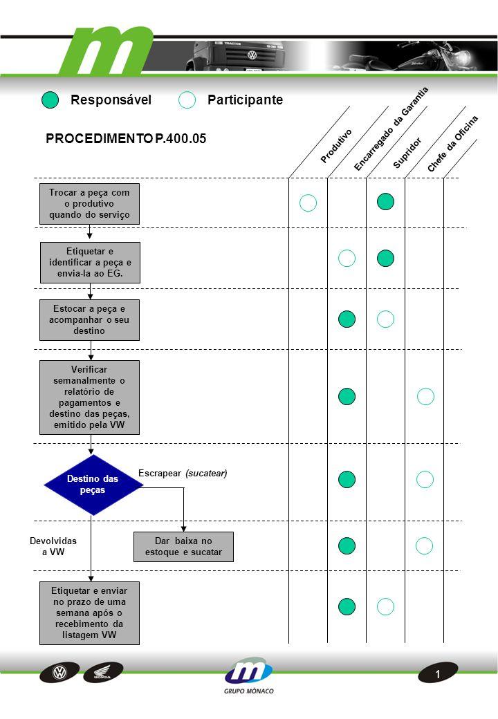 1 Trocar a peça com o produtivo quando do serviço Chefe da Oficina Etiquetar e identificar a peça e envia-la ao EG.