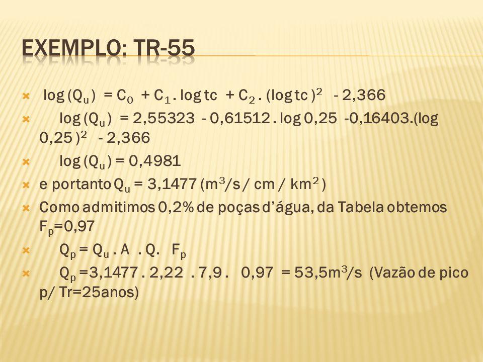  log (Q u ) = C 0 + C 1. log tc + C 2. (log tc ) 2 - 2,366  log (Q u ) = 2,55323 - 0,61512.