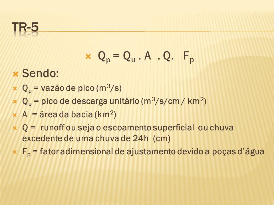  Q p = Q u. A. Q.