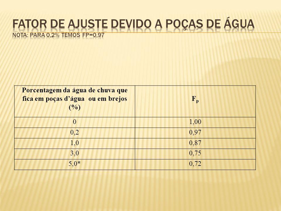 Porcentagem da água de chuva que fica em poças d'água ou em brejos (%) FpFp 01,00 0,20,97 1,00,87 3,00,75 5,0*0,72