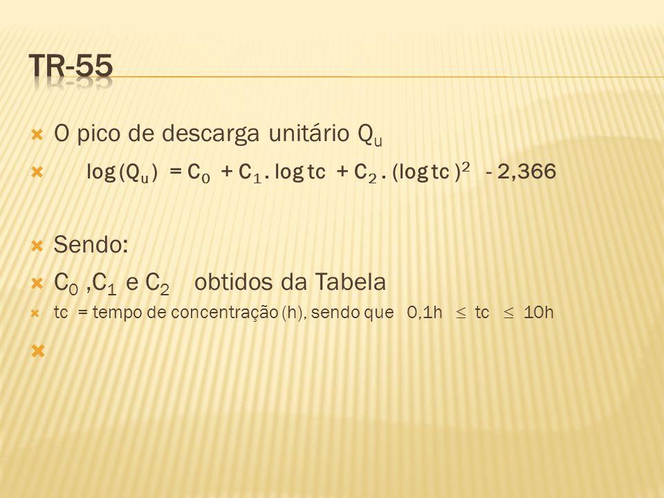  O pico de descarga unitário Q u  log (Q u ) = C 0 + C 1.