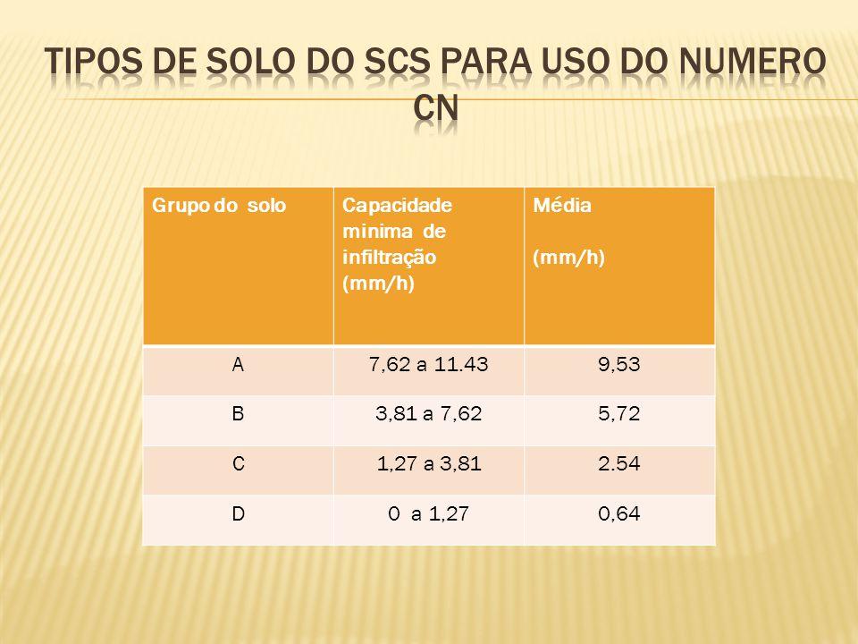 Grupo do soloCapacidade minima de infiltração (mm/h) Média (mm/h) A7,62 a 11.439,53 B3,81 a 7,625,72 C1,27 a 3,812.54 D0 a 1,270,64