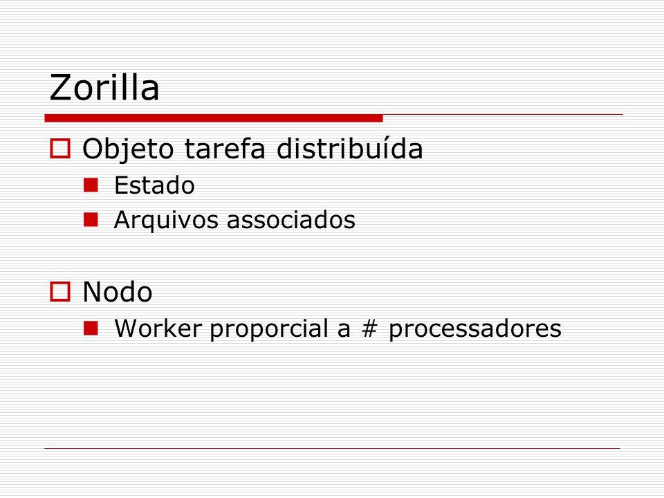 Zorilla  Objeto tarefa distribuída Estado Arquivos associados  Nodo Worker proporcial a # processadores