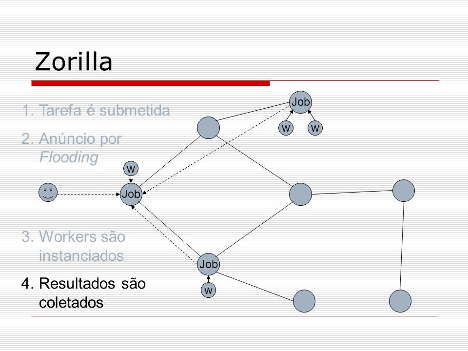 Zorilla Job w w ww 1.Tarefa é submetida 2.Anúncio por Flooding 3.Workers são instanciados 4.Resultados são coletados