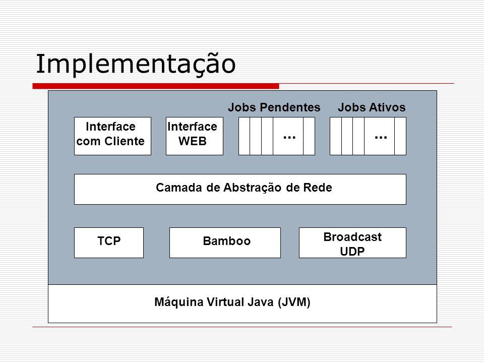 Implementação Interface WEB Jobs Pendentes Interface com Cliente Camada de Abstração de Rede TCPBamboo Broadcast UDP Jobs Ativos...