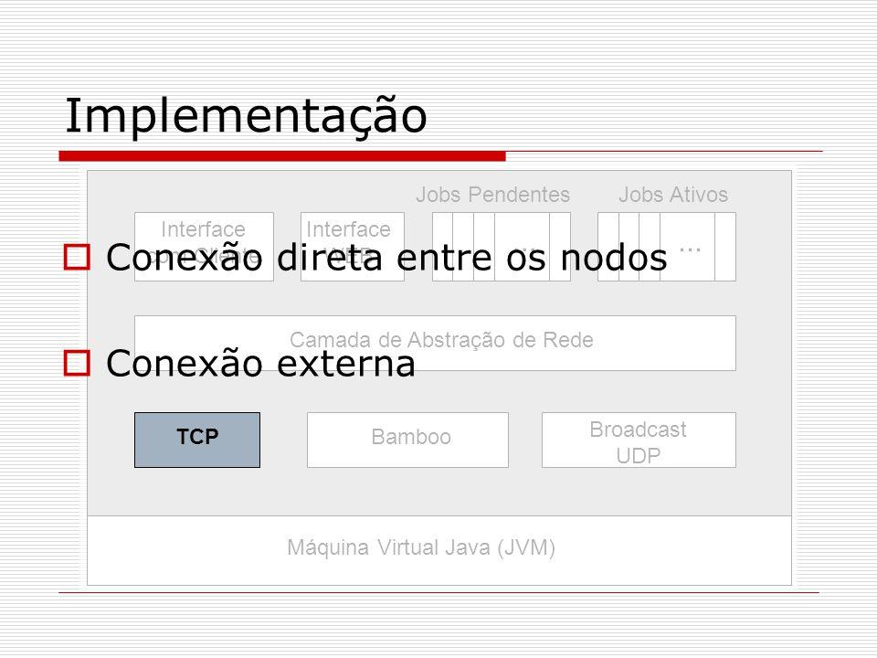 Implementação Interface WEB Jobs Pendentes Interface com Cliente Camada de Abstração de Rede Bamboo Broadcast UDP Jobs Ativos...
