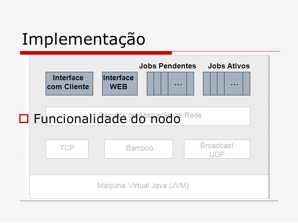 Implementação Camada de Abstração de Rede TCPBamboo Broadcast UDP Máquina Virtual Java (JVM)  Funcionalidade do nodo Jobs Pendentes Interface com Cliente Jobs Ativos...