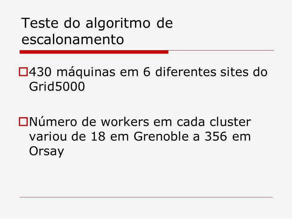 Teste do algoritmo de escalonamento  430 máquinas em 6 diferentes sites do Grid5000  Número de workers em cada cluster variou de 18 em Grenoble a 356 em Orsay