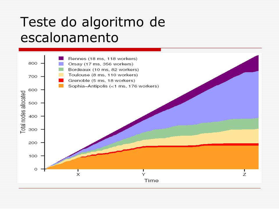 Teste do algoritmo de escalonamento