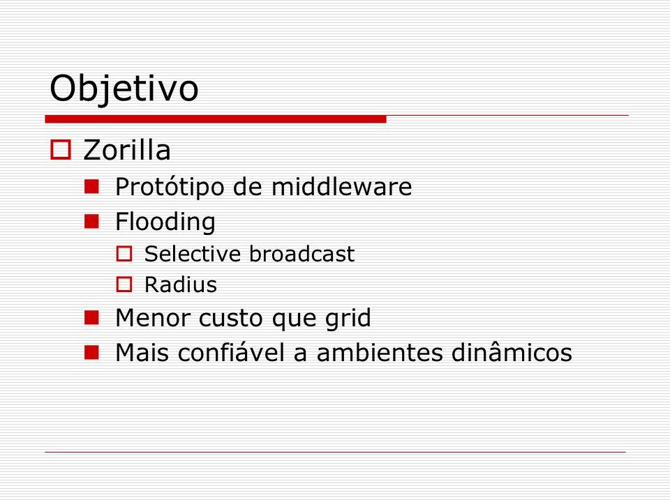 Objetivo  Zorilla Protótipo de middleware Flooding  Selective broadcast  Radius Menor custo que grid Mais confiável a ambientes dinâmicos