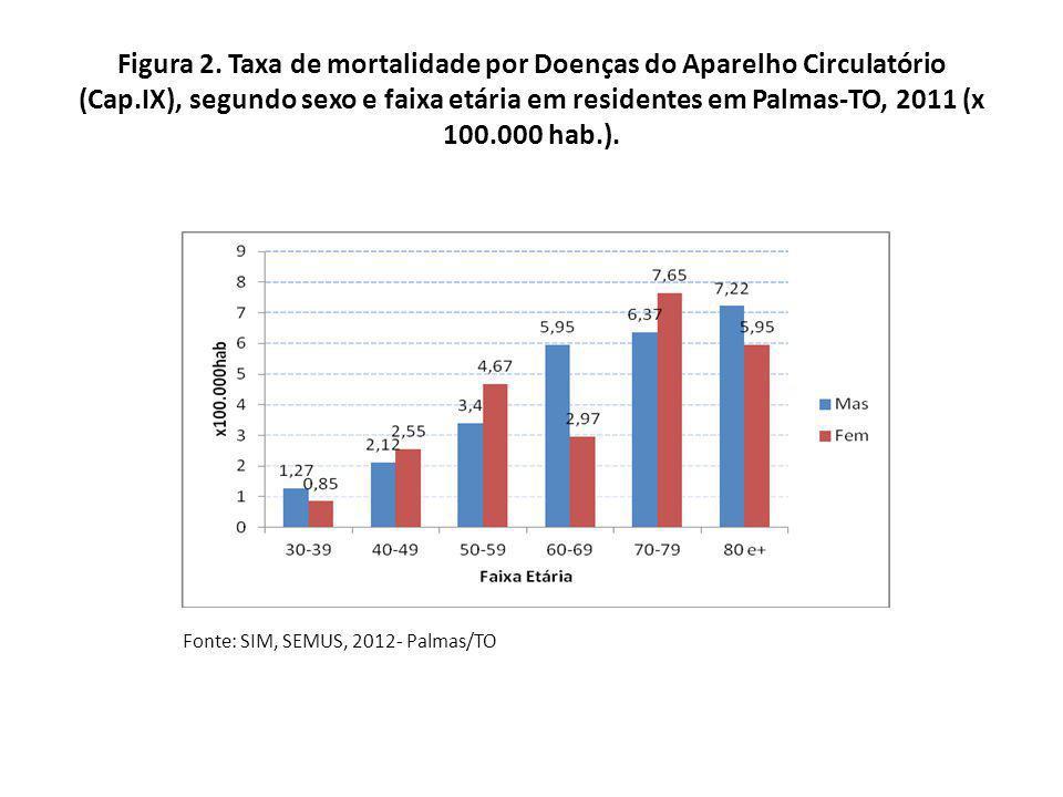 Figura 3.Taxa de internação por doenças crônicas selecionadas em residentes em Palmas-TO.