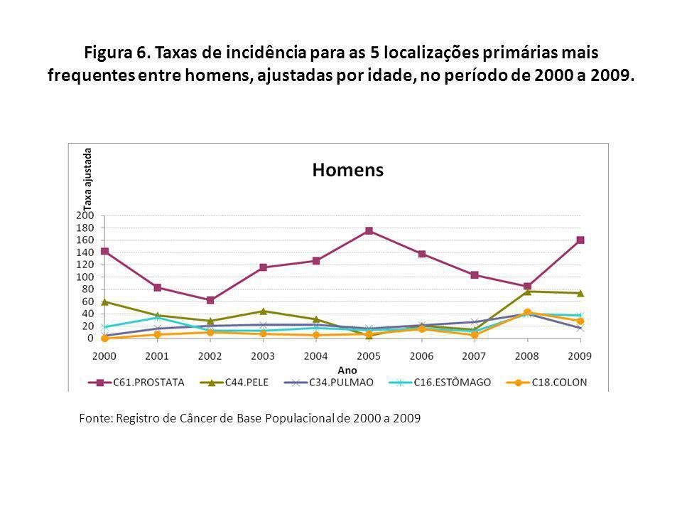 Figura 7.Distribuição percentual da incidência de câncer, segundo a extensão da doença.