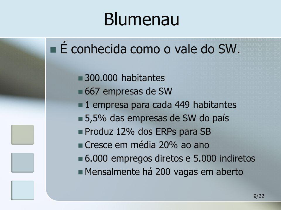 9/22 Blumenau É conhecida como o vale do SW. 300.000 habitantes 667 empresas de SW 1 empresa para cada 449 habitantes 5,5% das empresas de SW do país