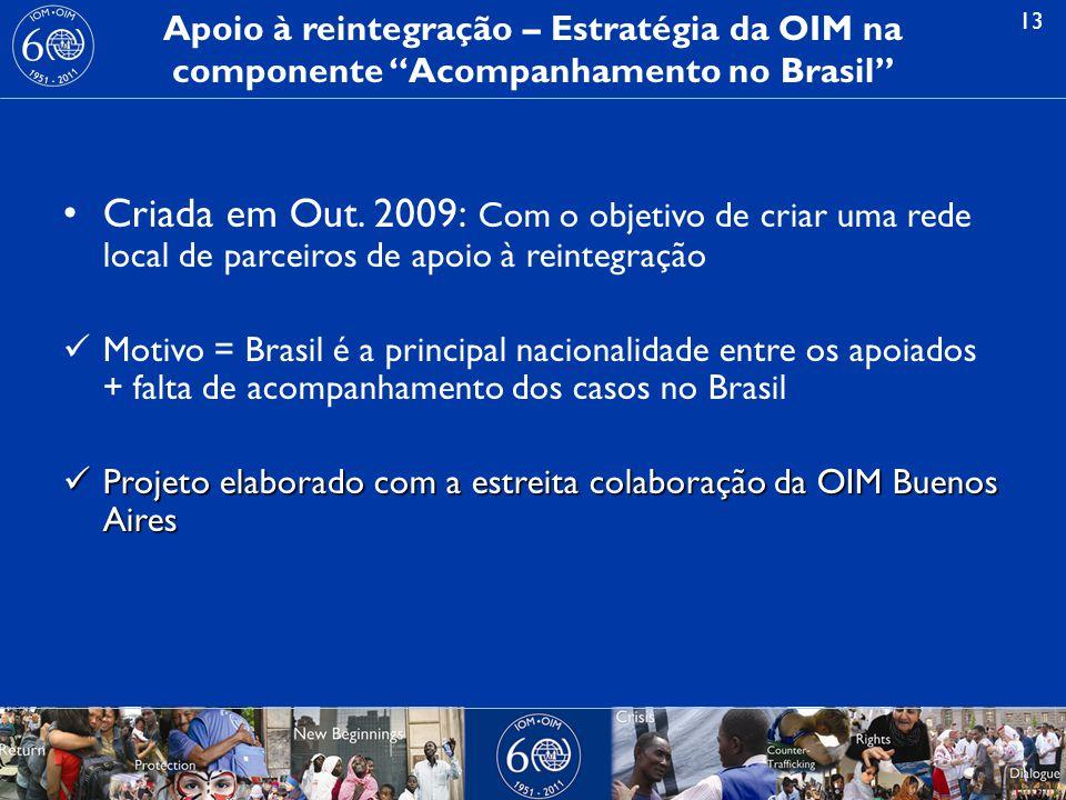 13 Apoio à reintegração – Estratégia da OIM na componente Acompanhamento no Brasil Criada em Out.